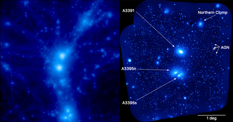 Standbild aus einer Simulationsberechnung, die die Verteilung heißen Gases im Vergleich mit der eROSITA-Röntgenaufnahme des Abell 3391/95-Systems zeigt