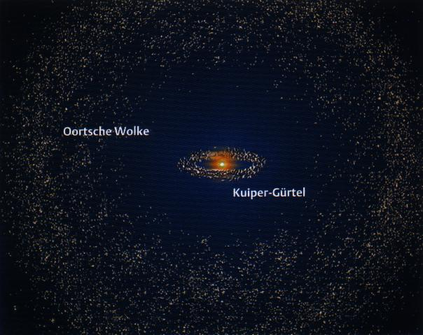 Sonnensystem der mittlere radius der oortschen wolke soll rund 50 000