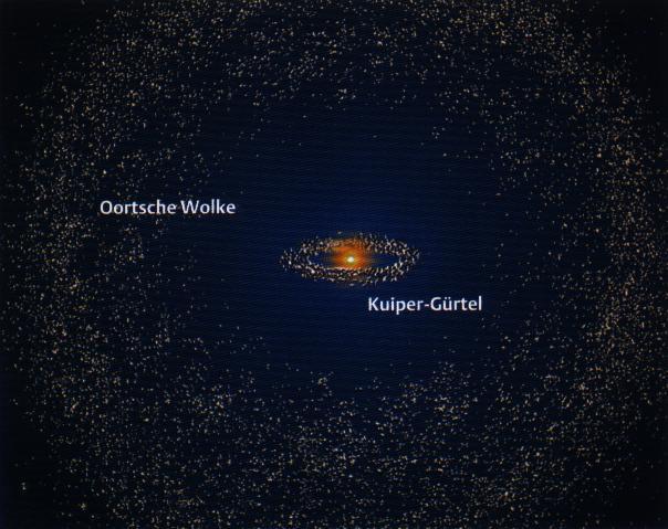 http://www.astro.uni-bonn.de/%7Edeboer/praktikant/oortkuiper.jpg